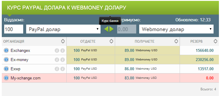 PayPal to WMZ