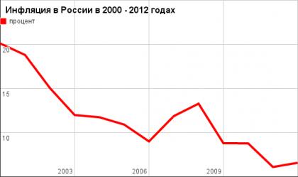 inflyaciya212-2000-2012