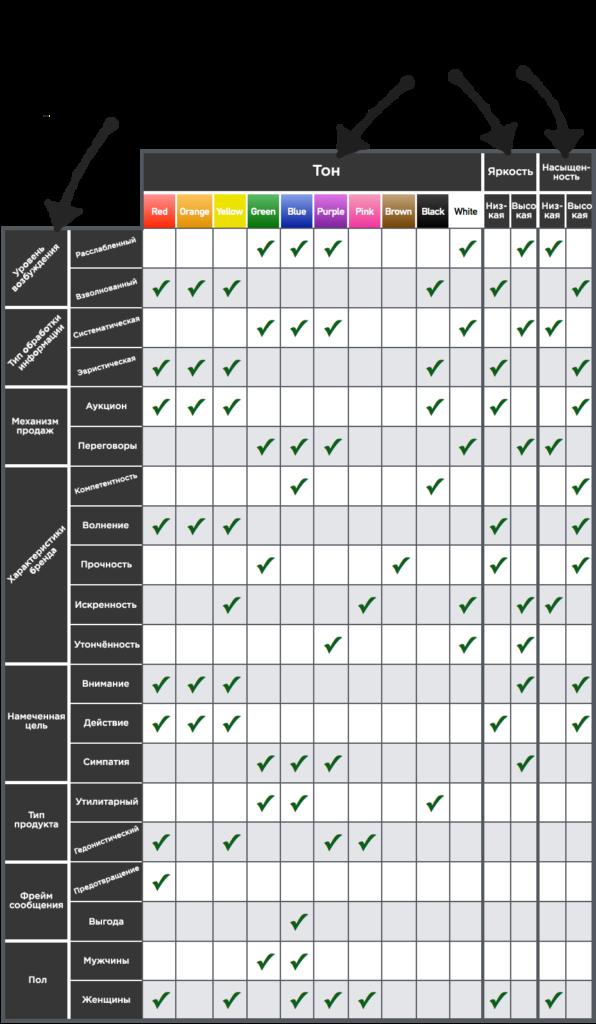Классификация цветов в рекламы согласно исследованиям Ника Коленда.