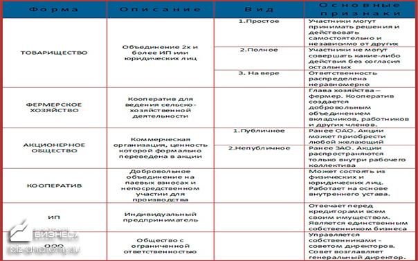 organizacionno-pravovie-formi-1
