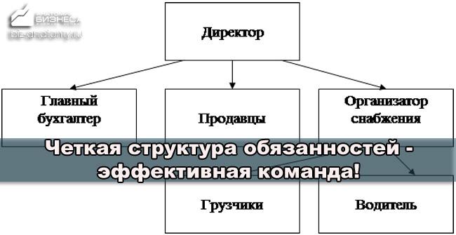 ponyatie-organizacii-v-menedzhmente-21