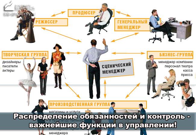 principy-upravleniya-v-menedzhmente-31