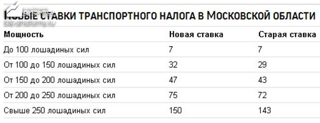 transportnyj-nalog-2015-2016-1