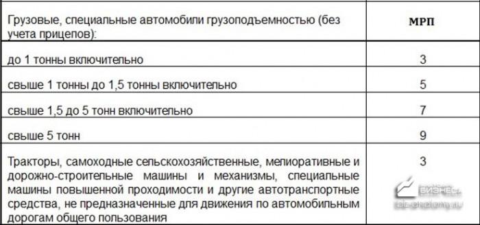 nalog-na-transport-v-kazaxstane-2
