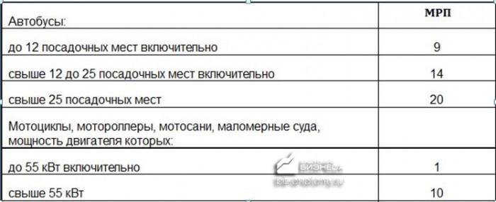 nalog-na-transport-v-kazaxstane-3