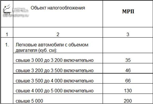 nalog-na-transport-v-kazaxstane-4