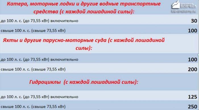 transportnyj-nalog-altajskij-kraj-2015-2016-2