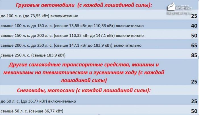 transportnyj-nalog-altajskij-kraj-2015-2016-3