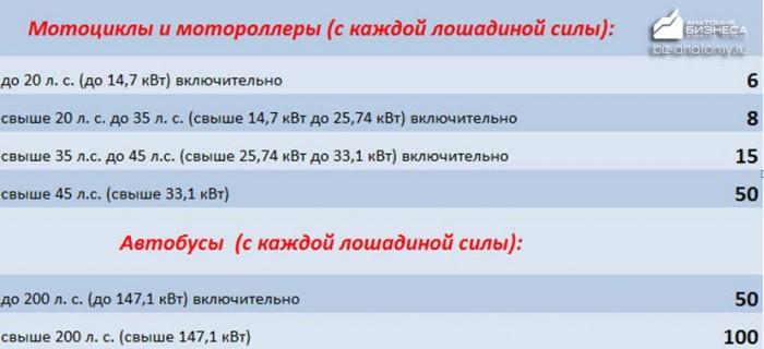 transportnyj-nalog-altajskij-kraj-2015-2016-4