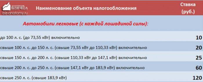 transportnyj-nalog-altajskij-kraj-2015-2016-5
