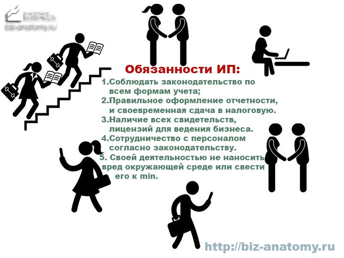 Обязанности ИП