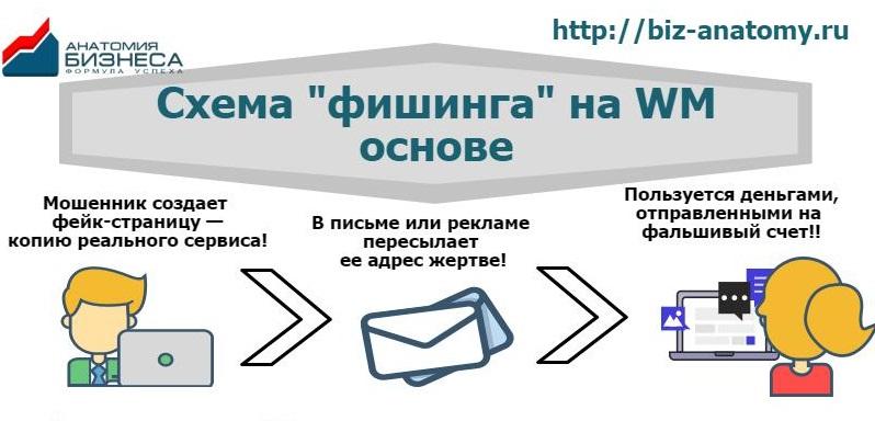 Фишинг на Вебмани