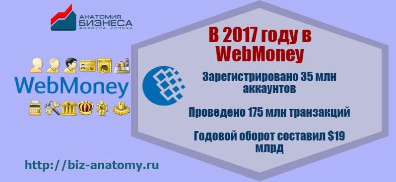 Система Вебмани в 2017 году