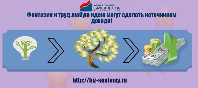 Идеи бизнеса на миллион