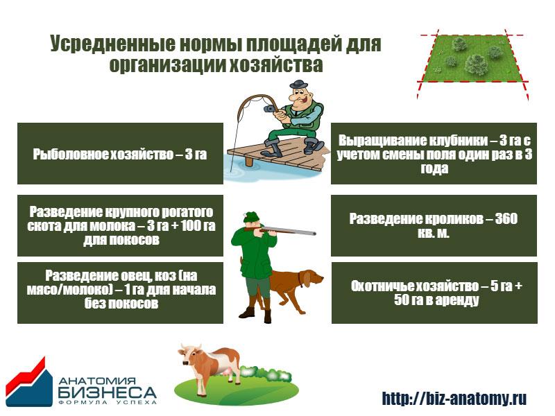 Усредненные нормы для организации фермерского хозяйства