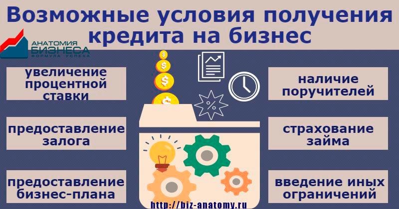 Дополнительные условия кредитования бизнеса