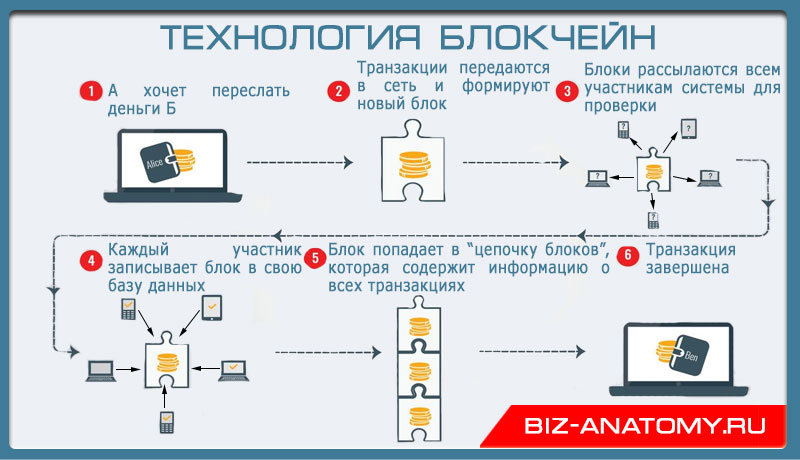 технология-блокчейн